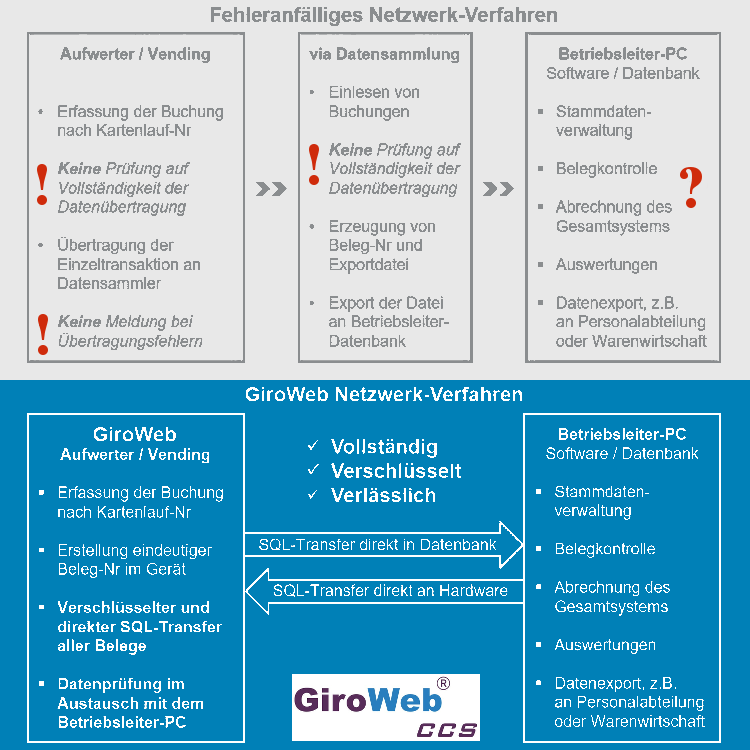 GV-News zu GiroWeb-SQL: Vollständiges, verschlüsseltes, verlässliches Netzwerkverfahren